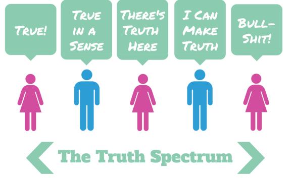 The Truth Spectrum